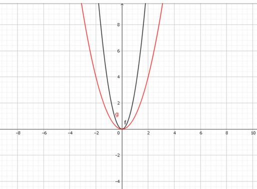 【中学数学】GeoGebraでグラフ作成