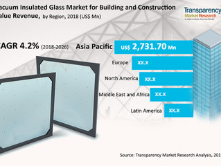 Vacuum Insulated Glass Market for Building & Construction - Global Industry Analysis, Size, Shar
