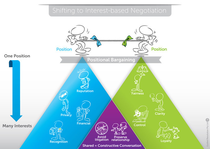 Shifting to Interest-based Negotiation