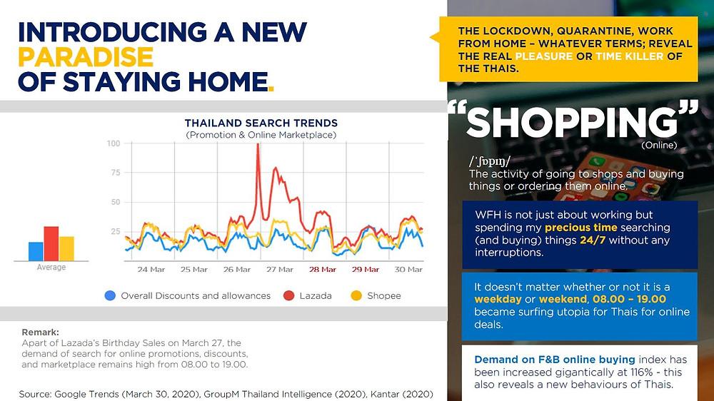 การเติบโตของการสั่งอาหารออนไลน์เพิ่มมากขึ้นในคนไทย •โดยพบว่าการสั่งอาหารและเครื่องดื่มผ่านช่องทางออนไลน์ได้เพิ่มสูงขึ้นถึง 116%