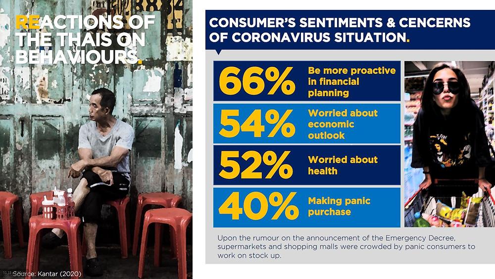 Twitter และ Facebook คือสื่อออนไลน์ที่ทรงอิทธิพลมากที่สุด ที่คนไทยใช้ในการพูดถึงข่าวสารต่าง ๆ ในสถาณการณ์ Covid-19