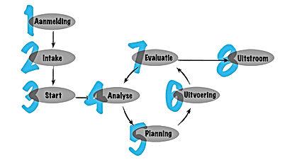 schema - 8 fasenmodel.jpg
