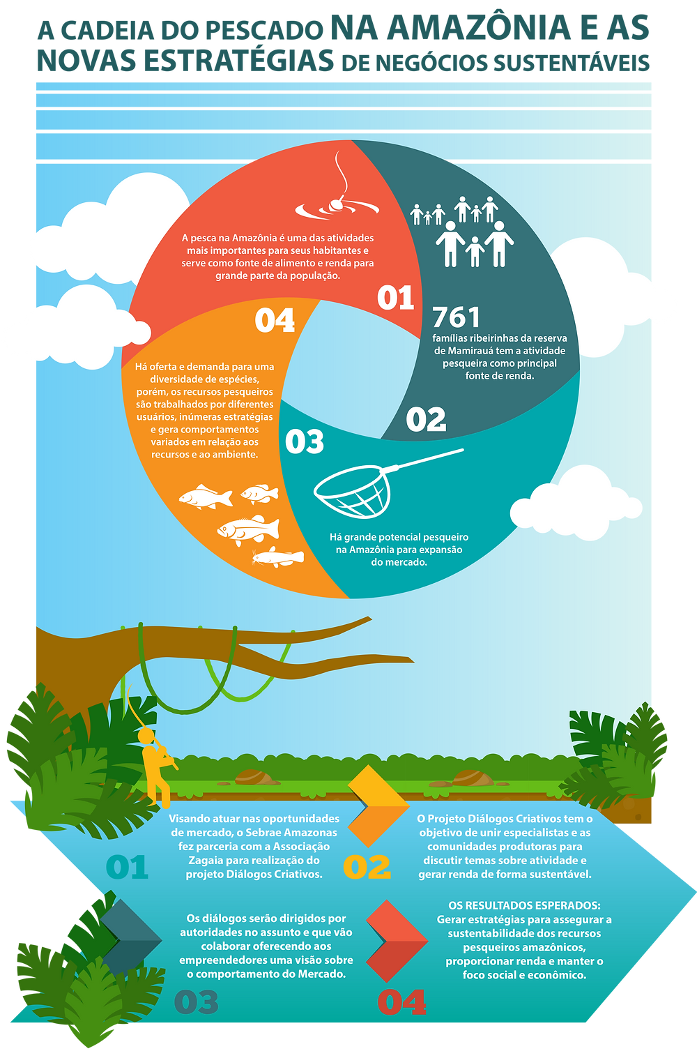 A cadeia do pescado na Amazônia e as novas estratégias de negócios sustentáveis