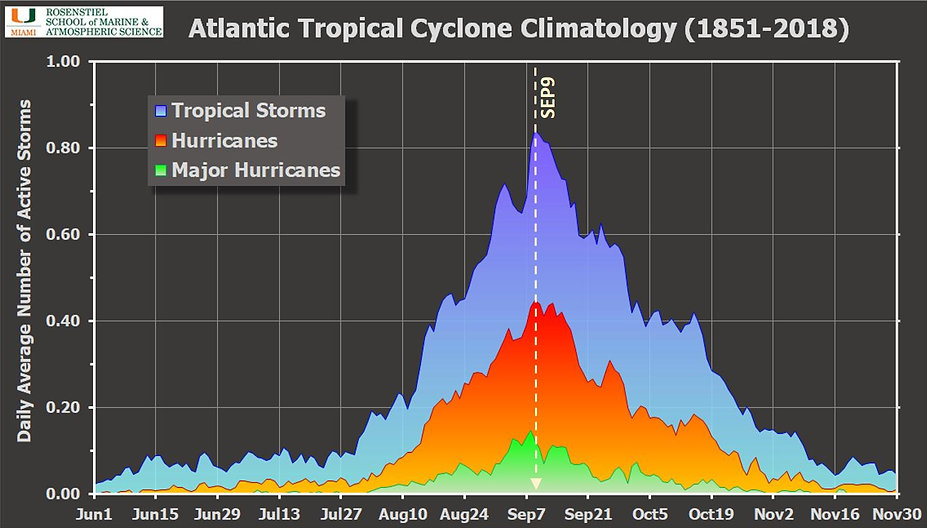 Hurricane Season Climatology.jpeg