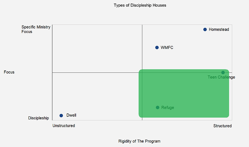 Types of Discipleship Houses Marked.png