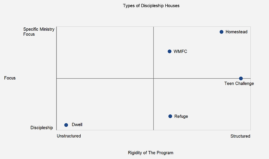 Types of Discipleship Houses.png