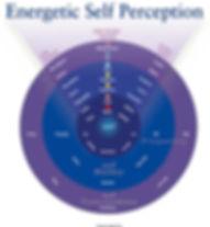 Energetic-Self-Perception-Chart.jpg