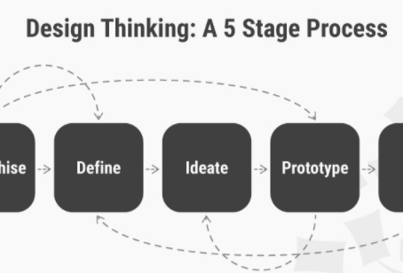 5 Stages in design thinking process