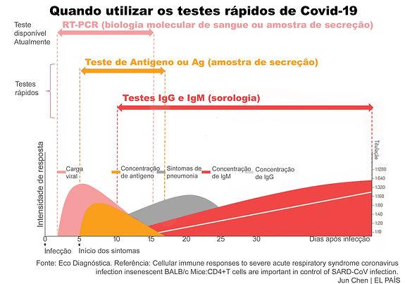 Gráfico_Testes_COVID-19.jpg