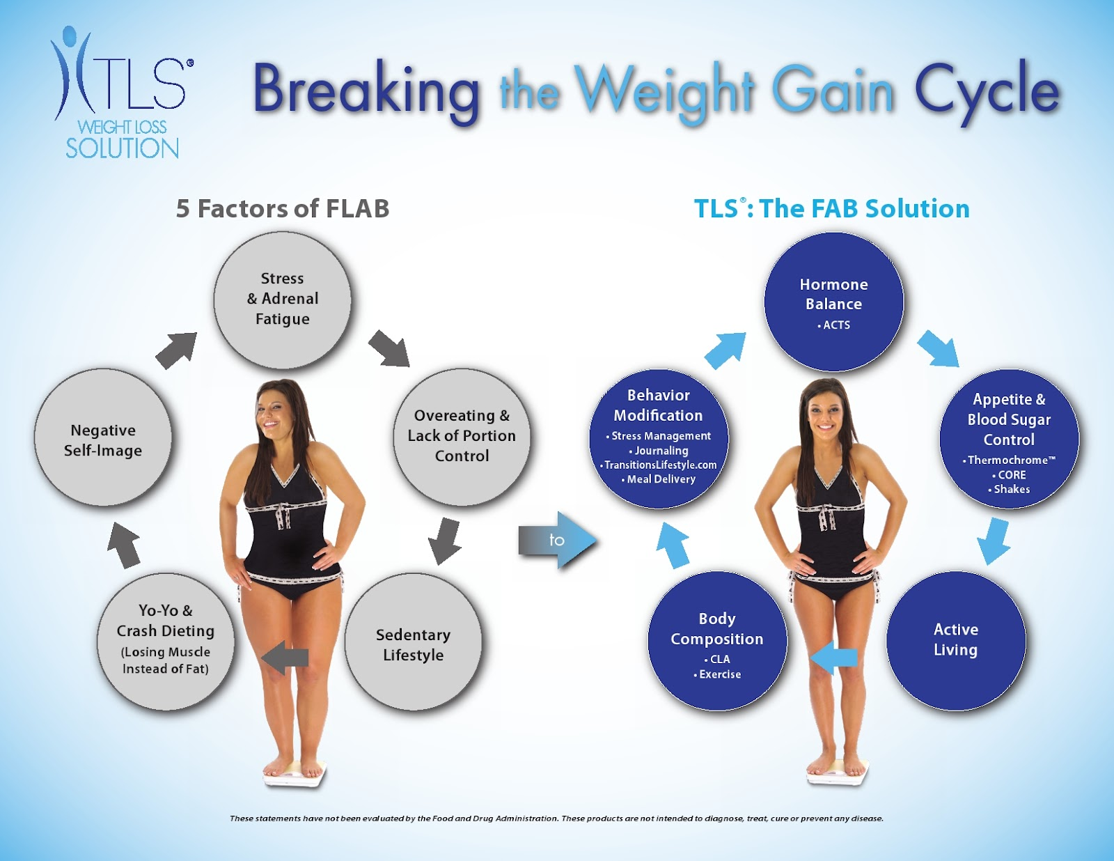 TLS Break the Cycle