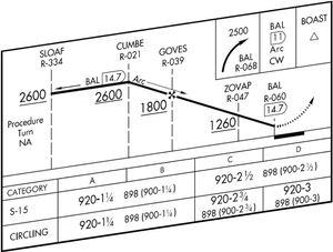 Demystification of an IFR Approach Plate!