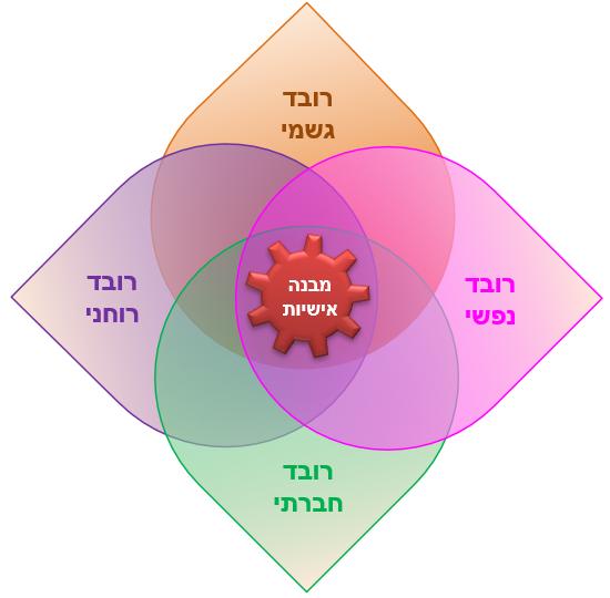 ארבעת רבדי הקימות ומבנה האישיות