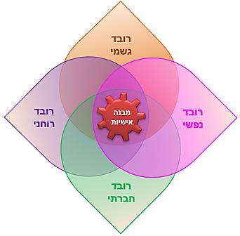 ארבעת רבדי הקימות ומבנה האישיות.png