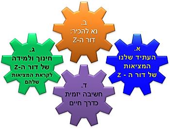 הגורמים למתודולוגיה של החשיבה היזמית.png