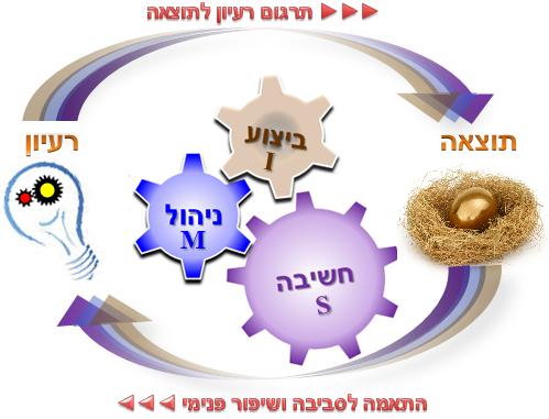 SMI - The basic model