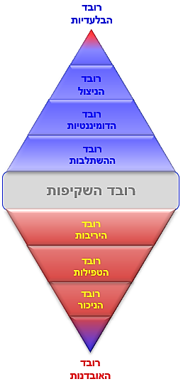 מדרג הערך - 2.png