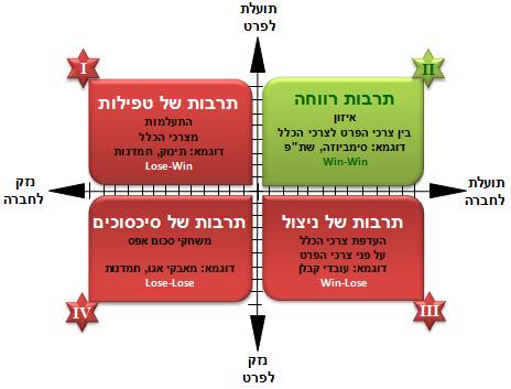 מודל הרווחה הארגונית