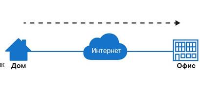 Как настроить удалённый доступ к рабочему компьютеру, подключённому к роутеру TP-Link?