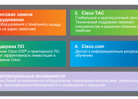 ПАКЕТ УСЛУГ CISCO SMART NET TOTAL CARE (SNTC)