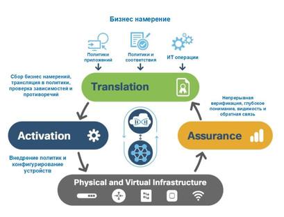 Cisco DNA Center - раскройте весь потенциал сети с помощью открытой платформы на основе намерений.
