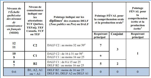 Le calcul initial du score d'admissibilité pour le programme