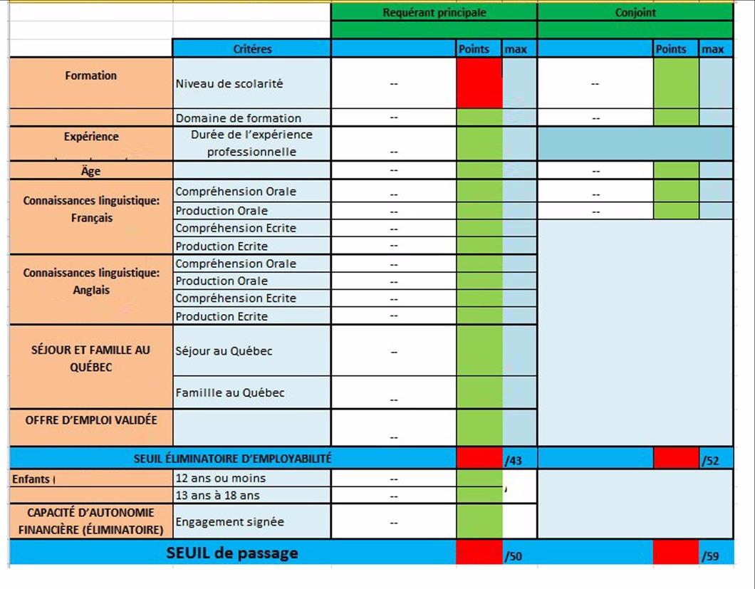 Le calcul initial du score d admissibilit pour le - Grille d evaluation immigration quebec ...