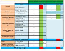 Le calcul initial du score d'admissibilité pour le programme travailleur qualifié du Québec 2017
