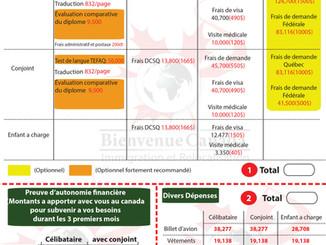 Récapitulatif des frais d'immigration au Québec(Pays de Maghreb)