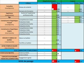 Les étapes et la procédure d'immigration au Québec (programme travailleurs qualifiés) 2016