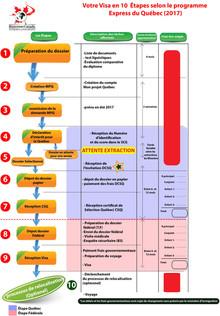 Récapitulatif des étapes et  des frais d'immigration au Québec selon le programme 2017(Pays de Maghr