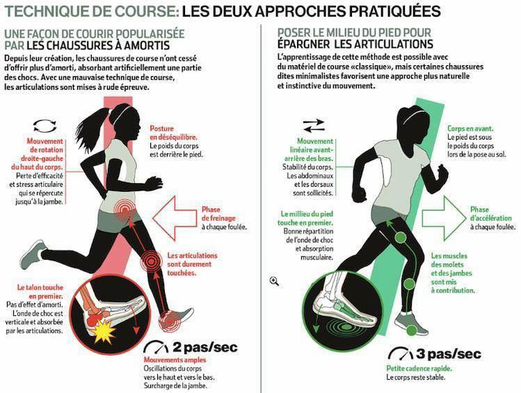 Technique de course - Caroline FAIVRE Ostéopathe