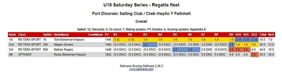 U18 Saturday - Regatta.jpg