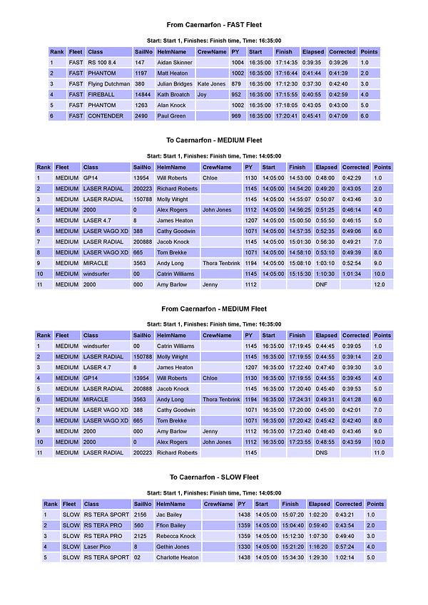 2019_Caernarfon FLEET RESULTS-page-002 (
