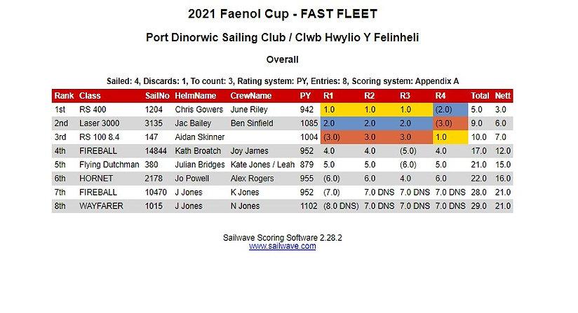 Faenol Cup FAST.jpg