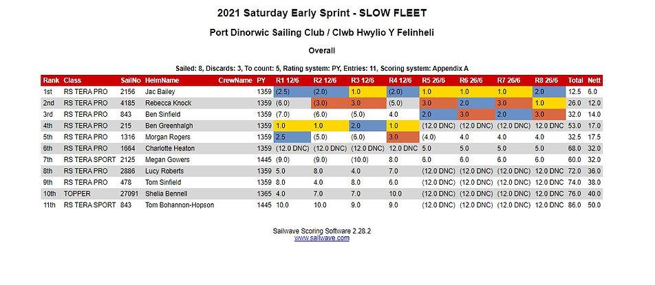 Sprint SLOW.jpg