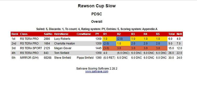 Rawson Cup SLOW.jpg