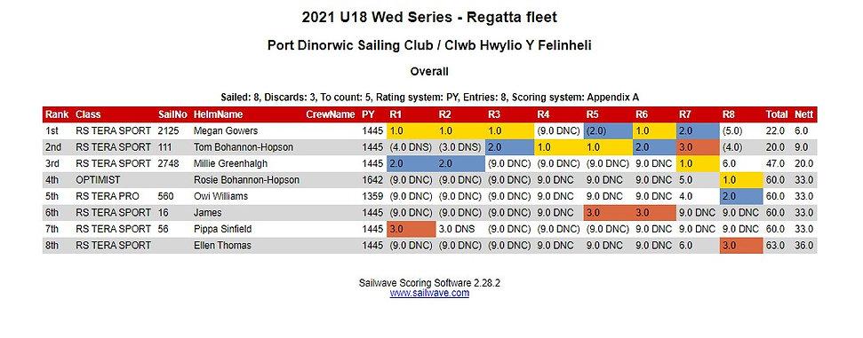U18 Wednesday - Regatta.jpg
