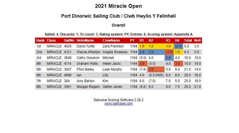 Miracle Open.jpg