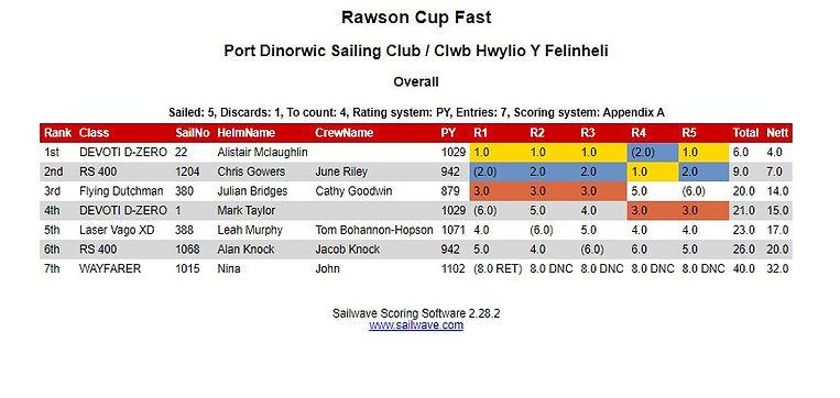 Rawson Cup FAST.jpg