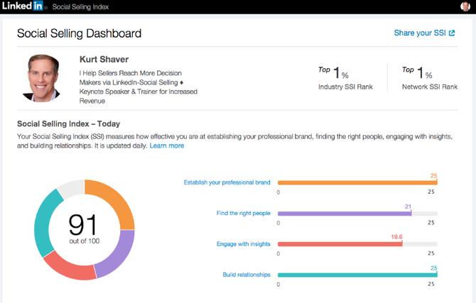 Mesurez votre efficacité en Social Selling sur Linkedin