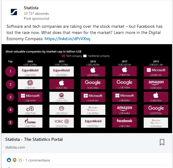Les différents formats des outils publicitaires de Linkedin : 1/ Le « Sponsored Content »