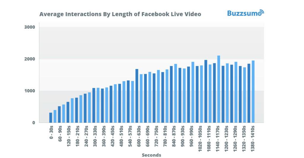 acofo-videos-fb-live-duree-optimale