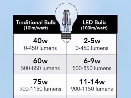 LED vs. regular lightbulbs: Do they really make a difference?