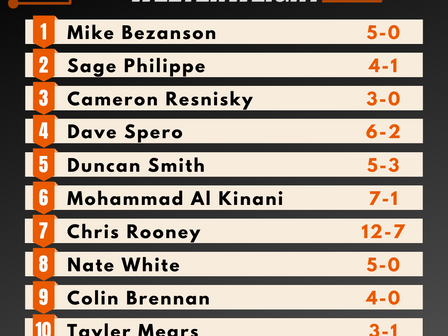Amateur Welterweight Rankings - Summer 2020