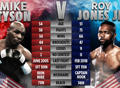 BREAKING NEWS: CES to Promote Tyson vs. Jones Jr. Boxing Exhibition Bout in California