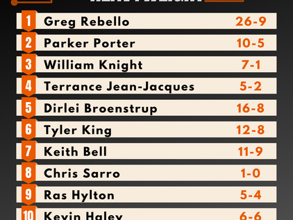 Pro Heavyweight Rankings - Summer 2020