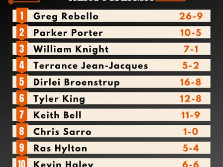 Pro Heavyweight Rankings - Summer 2020