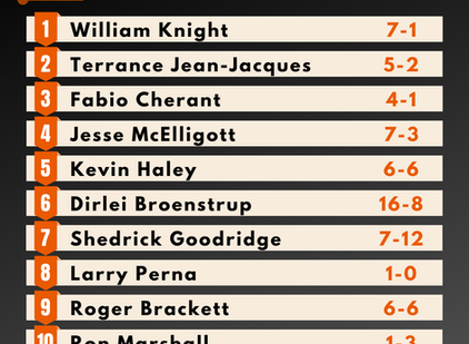 Pro Light Heavyweight Rankings - Summer 2020