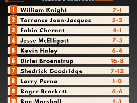 Pro Light Heavyweight Rankings - Summer 2020