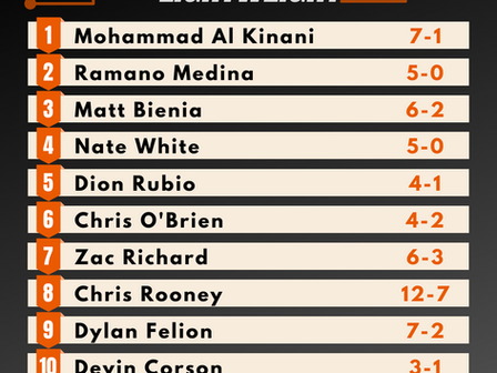 Amateur Lightweight Rankings - Summer 2020